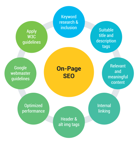 On Page Attorney SEO - Legal SEO