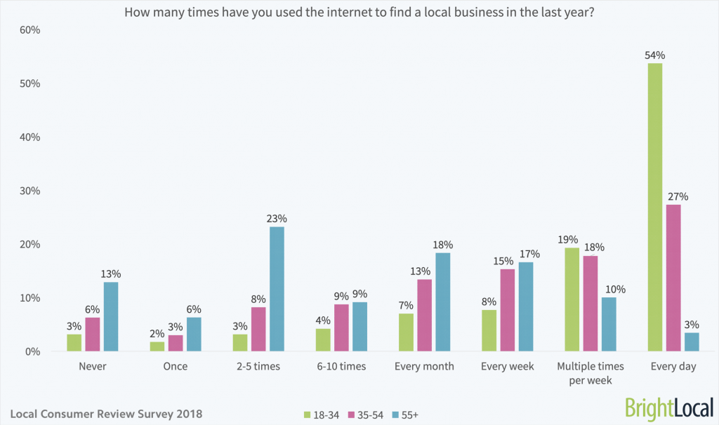 consumers-search-local-companies